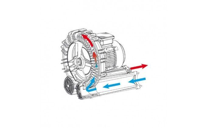 Soffiante aria per idromassaggio 2,2 kW trifase.